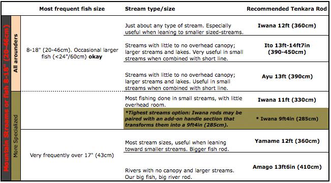 Tenkara Rod Chart - Choosing a tenkara rod