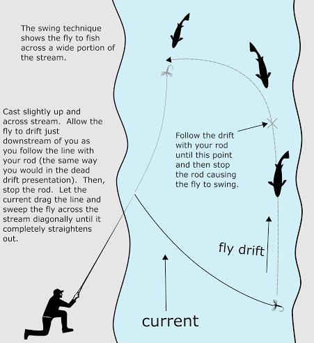 Technique for tenkara 4 - simple fly fishing