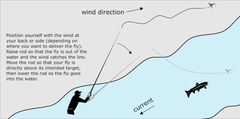 Technique for tenkara 8 - simple fly fishing