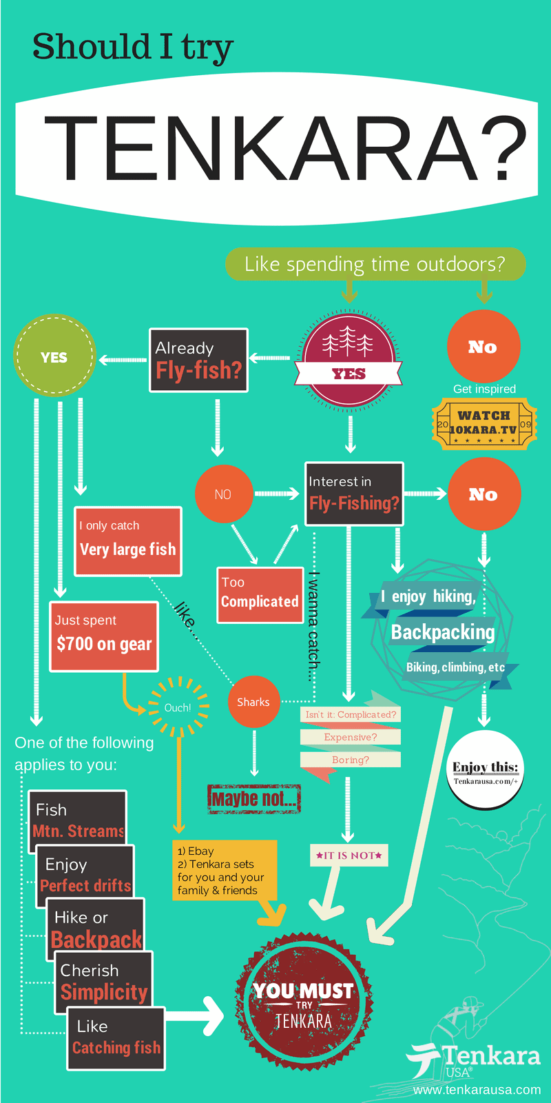 Tenkara infographic